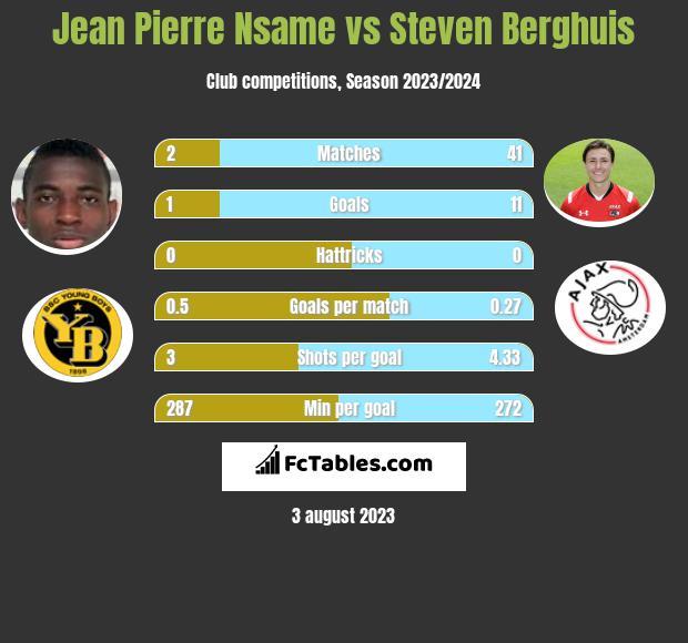 Jean Pierre Nsame vs Steven Berghuis h2h player stats