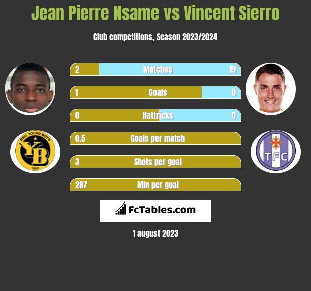 Jean Pierre Nsame vs Vincent Sierro infographic