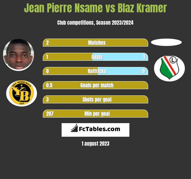 Jean Pierre Nsame vs Blaz Kramer h2h player stats