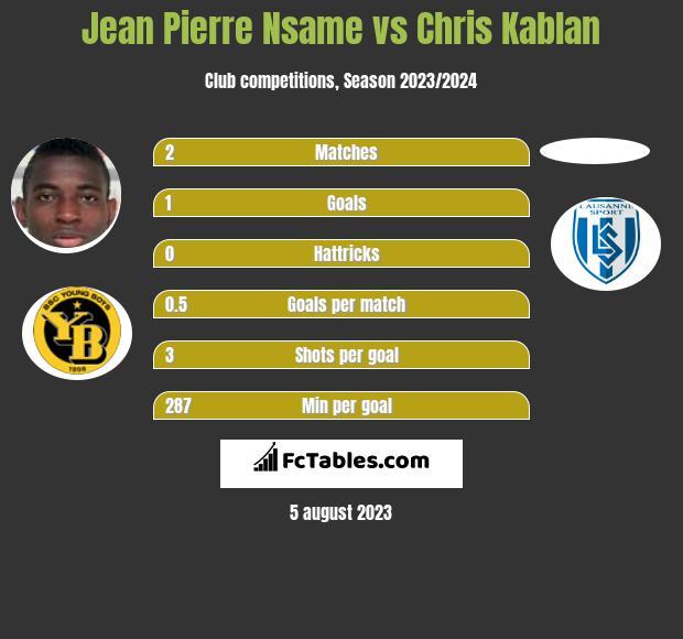 Jean Pierre Nsame vs Chris Kablan h2h player stats