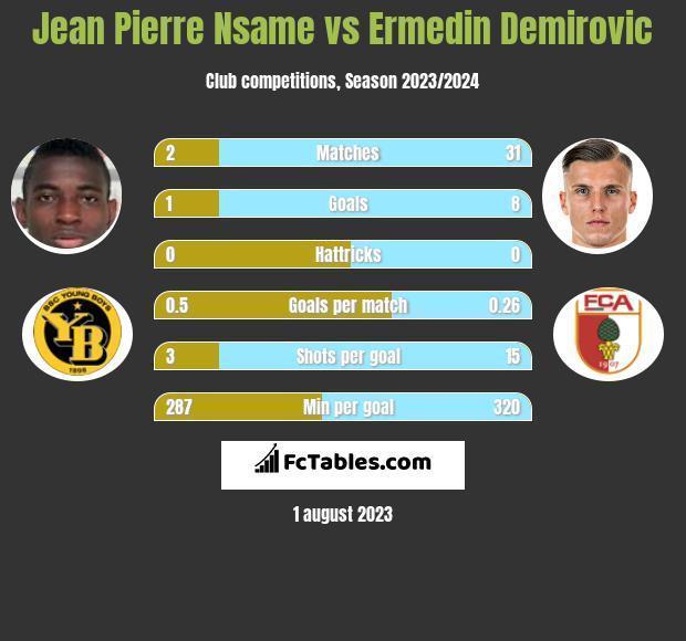 Jean Pierre Nsame vs Ermedin Demirovic h2h player stats