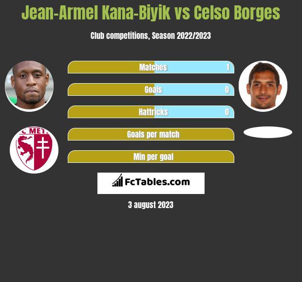 Jean-Armel Kana-Biyik vs Celso Borges infographic