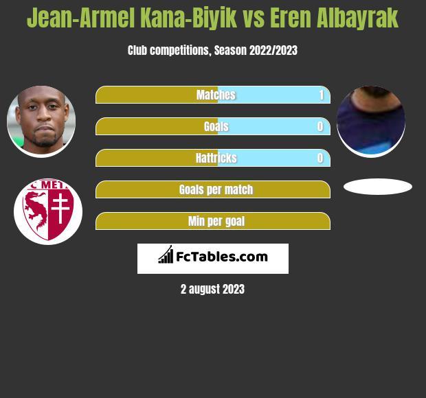 Jean-Armel Kana-Biyik vs Eren Albayrak infographic