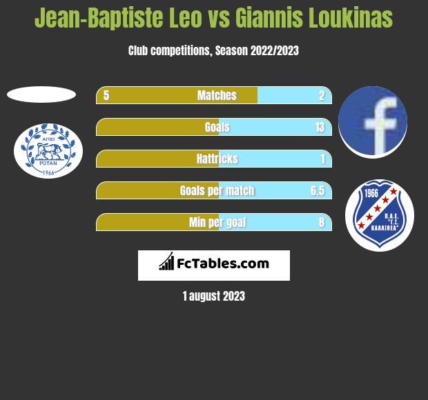 Jean-Baptiste Leo vs Giannis Loukinas h2h player stats