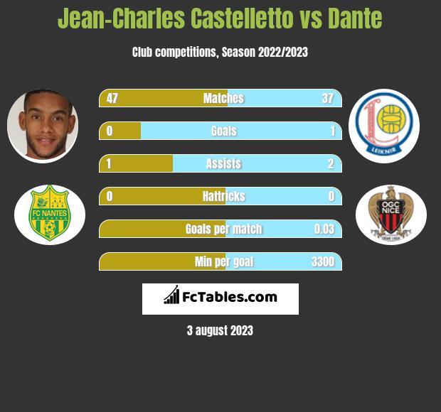 Jean-Charles Castelletto vs Dante infographic