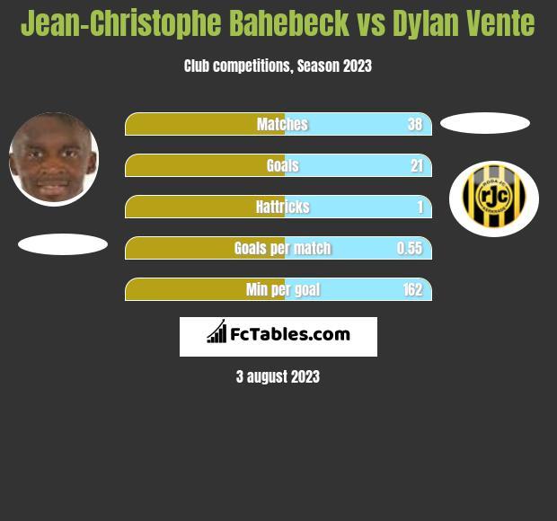 Jean-Christophe Bahebeck vs Dylan Vente infographic