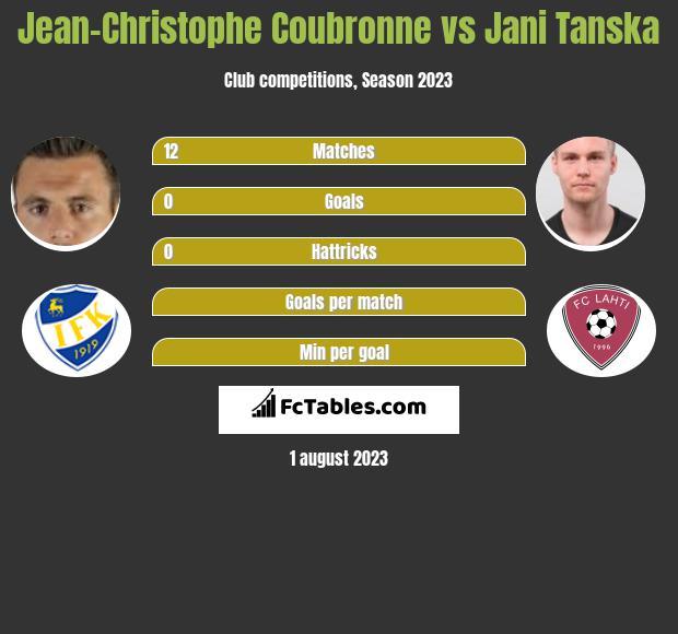 Jean-Christophe Coubronne vs Jani Tanska infographic