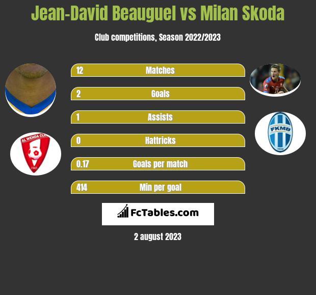 Jean-David Beauguel vs Milan Skoda h2h player stats