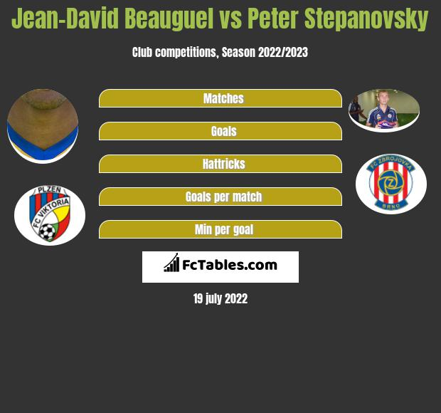 Jean-David Beauguel vs Peter Stepanovsky h2h player stats