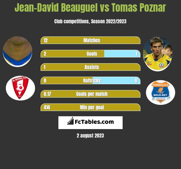 Jean-David Beauguel vs Tomas Poznar infographic