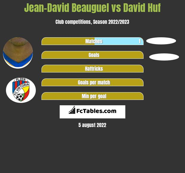 Jean-David Beauguel vs David Huf h2h player stats