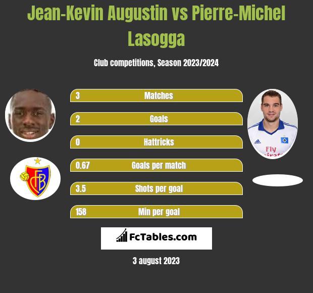 Jean-Kevin Augustin vs Pierre-Michel Lasogga infographic