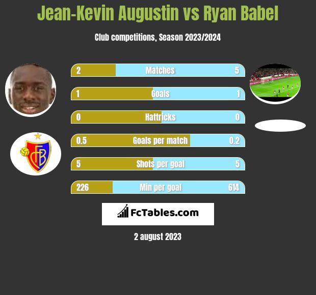Jean-Kevin Augustin vs Ryan Babel h2h player stats