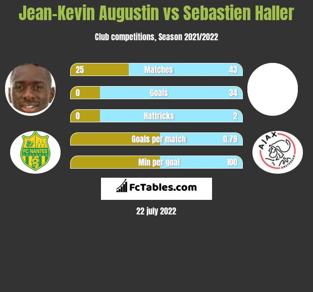 Jean-Kevin Augustin vs Sebastien Haller h2h player stats