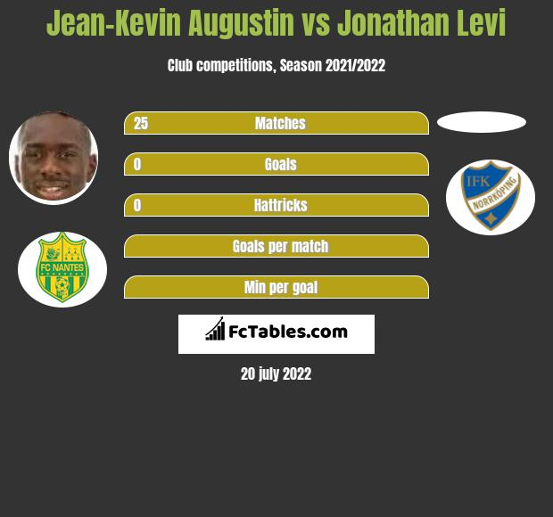 Jean-Kevin Augustin vs Jonathan Levi infographic