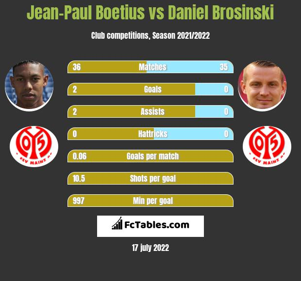 Jean-Paul Boetius vs Daniel Brosinski infographic