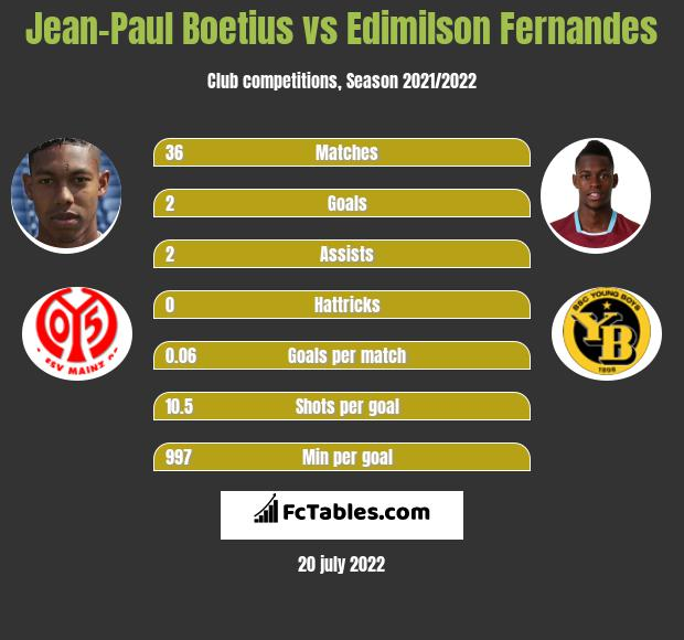 Jean-Paul Boetius infographic statistics for FSV Mainz