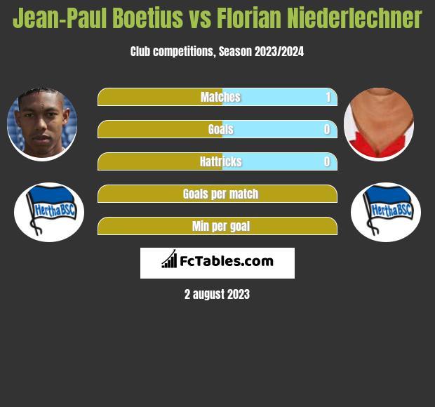 Jean-Paul Boetius vs Florian Niederlechner h2h player stats