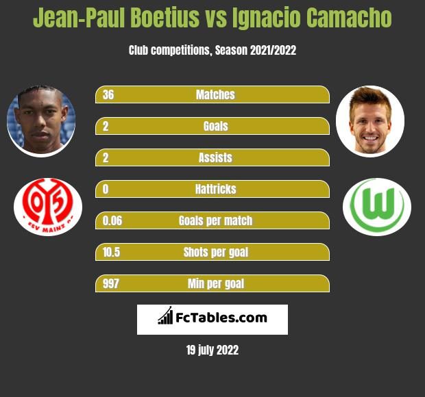 Jean-Paul Boetius vs Ignacio Camacho infographic
