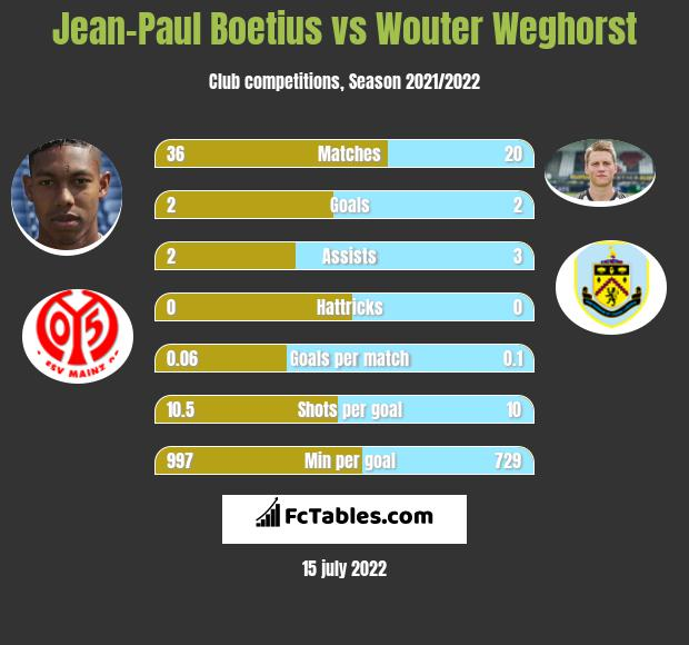 Jean-Paul Boetius vs Wouter Weghorst infographic