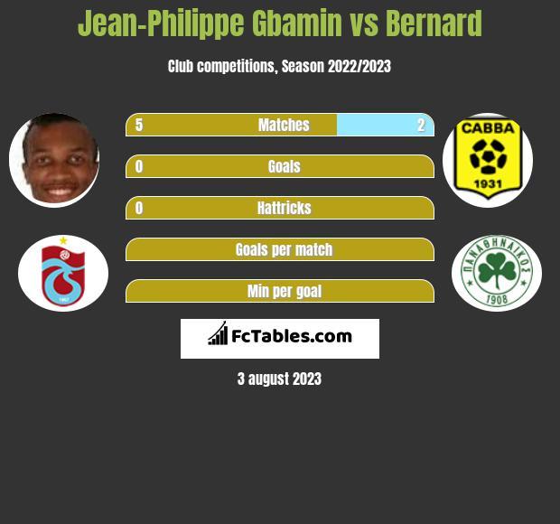 Jean-Philippe Gbamin vs Bernard infographic