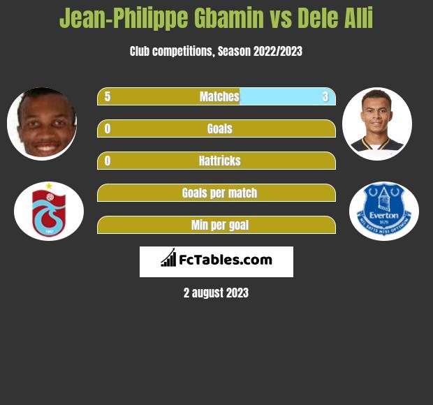 Jean-Philippe Gbamin vs Dele Alli infographic