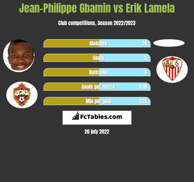 Jean-Philippe Gbamin vs Erik Lamela infographic