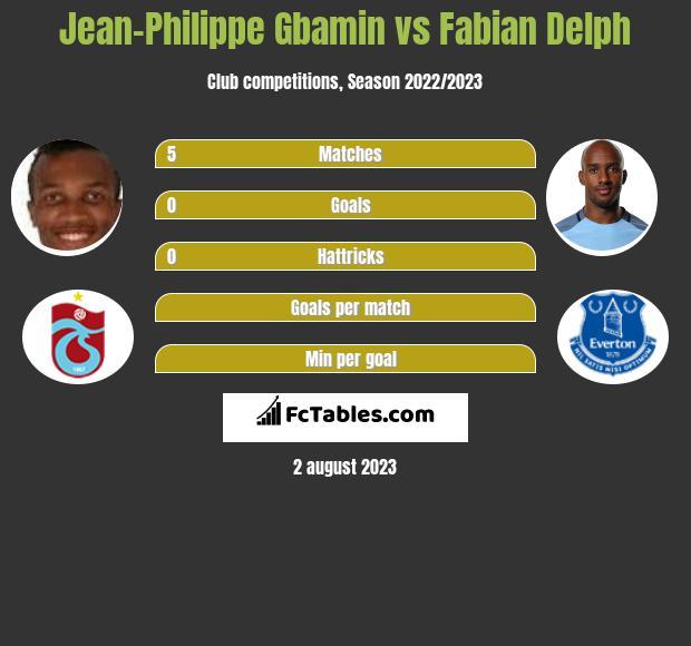 Jean-Philippe Gbamin vs Fabian Delph infographic