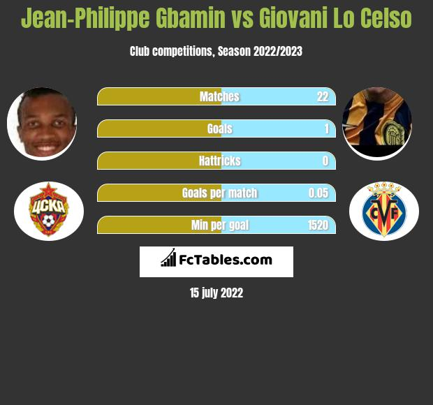 Jean-Philippe Gbamin vs Giovani Lo Celso infographic