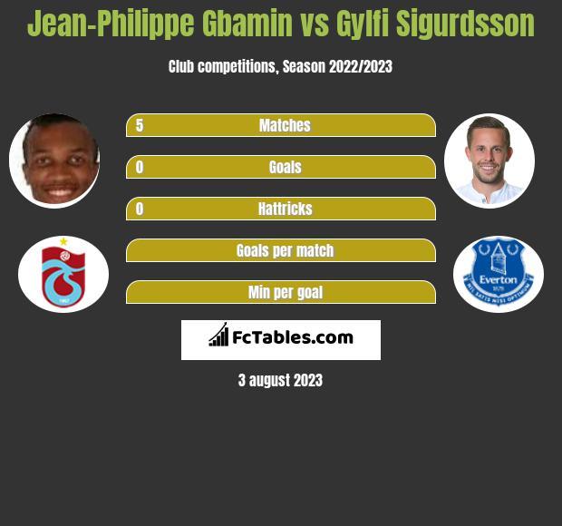 Jean-Philippe Gbamin vs Gylfi Sigurdsson infographic