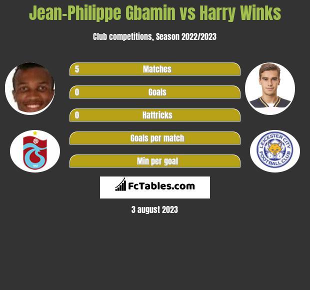 Jean-Philippe Gbamin vs Harry Winks infographic