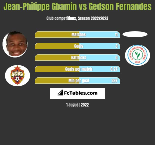 Jean-Philippe Gbamin vs Gedson Fernandes infographic