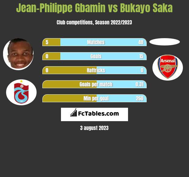 Jean-Philippe Gbamin vs Bukayo Saka infographic
