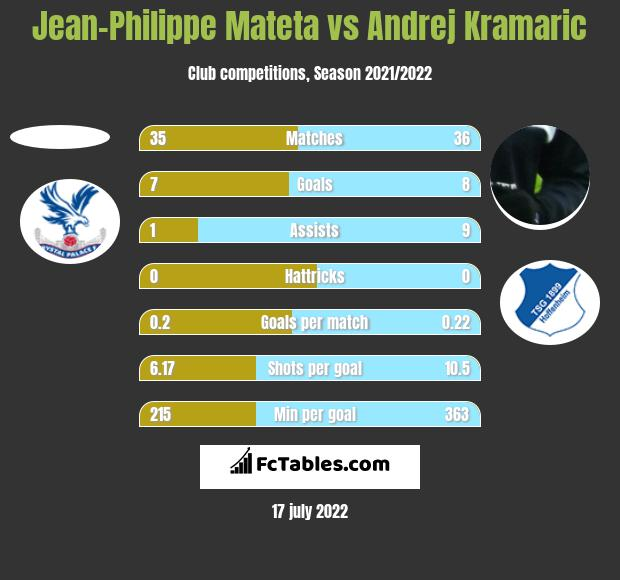 Jean-Philippe Mateta vs Andrej Kramaric h2h player stats