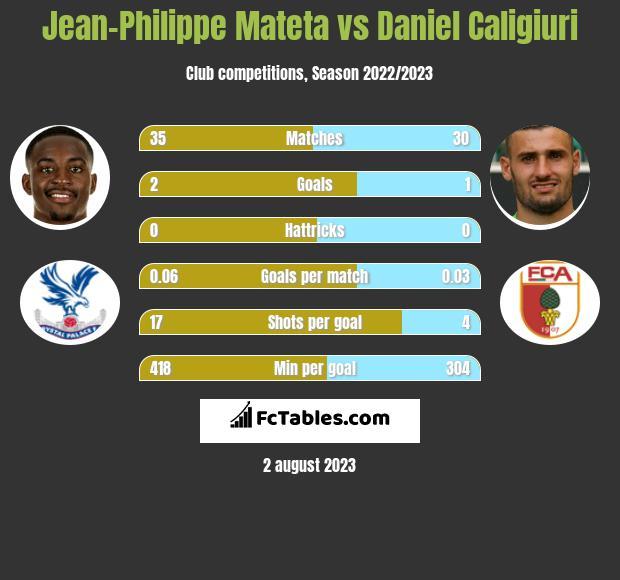 Jean-Philippe Mateta vs Daniel Caligiuri h2h player stats