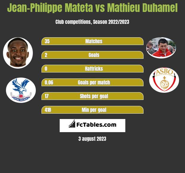 Jean-Philippe Mateta vs Mathieu Duhamel h2h player stats