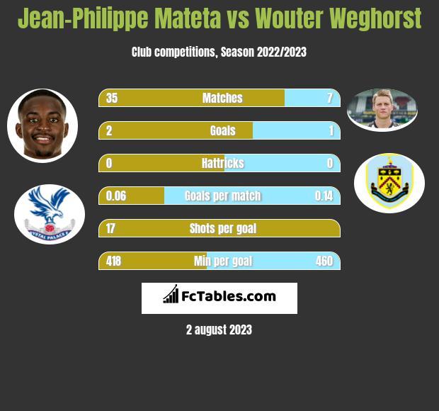 Jean-Philippe Mateta vs Wouter Weghorst h2h player stats
