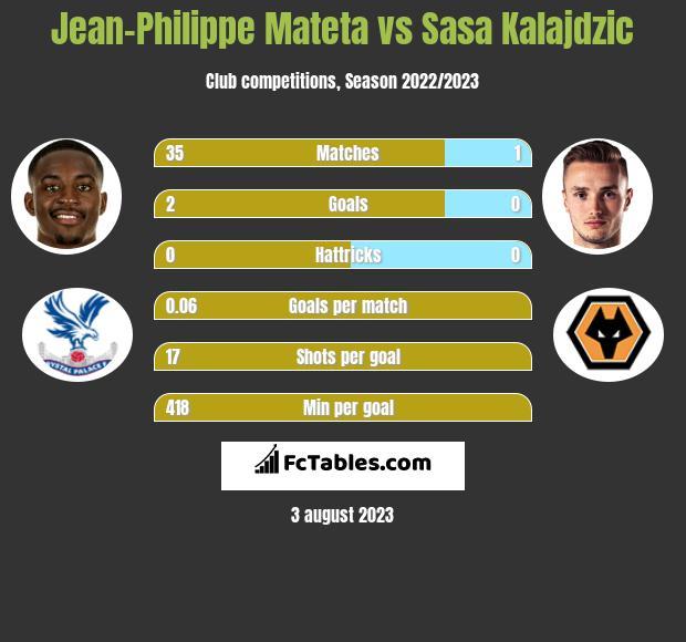 Jean-Philippe Mateta vs Sasa Kalajdzic h2h player stats