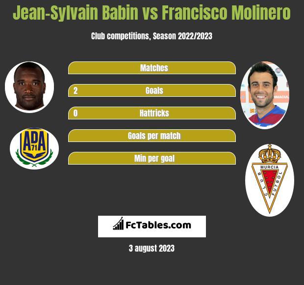 Jean-Sylvain Babin vs Francisco Molinero infographic