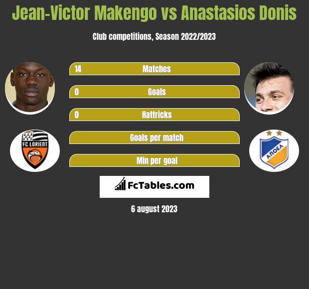 Jean-Victor Makengo vs Anastasios Donis infographic