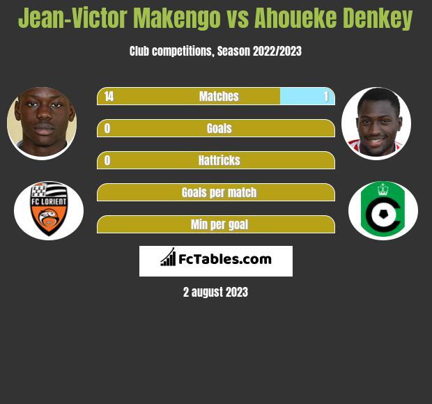 Jean-Victor Makengo vs Ahoueke Denkey infographic