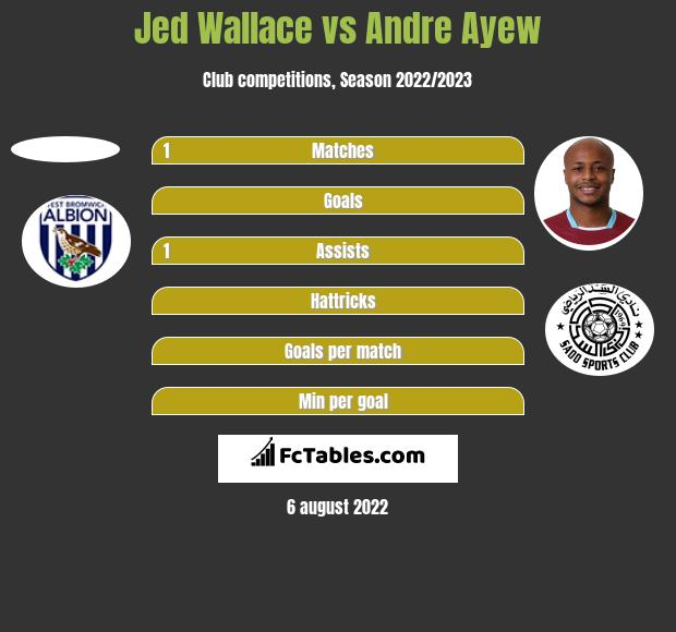 Jed Wallace vs Andre Ayew h2h player stats
