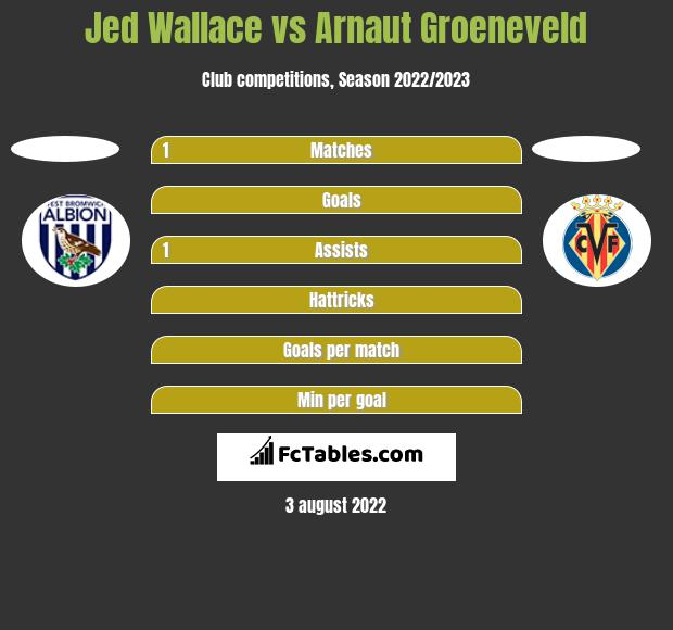 Jed Wallace vs Arnaut Groeneveld h2h player stats