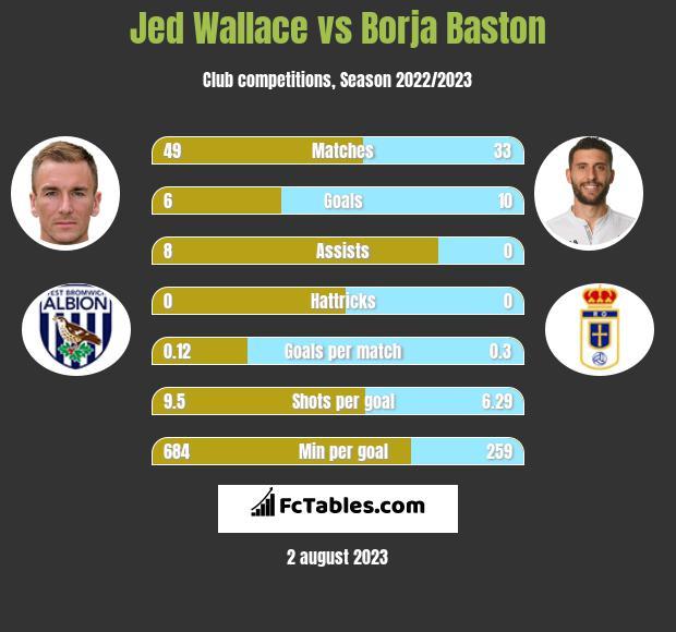 Jed Wallace vs Borja Baston h2h player stats