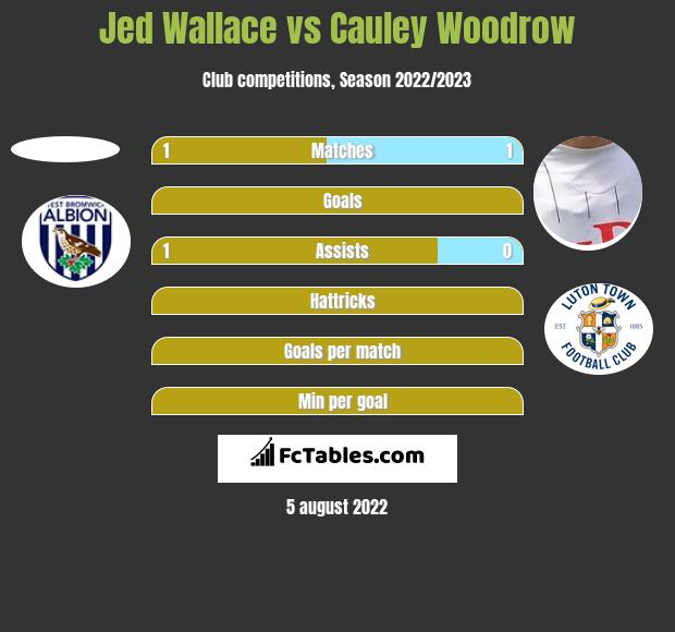 Jed Wallace vs Cauley Woodrow h2h player stats