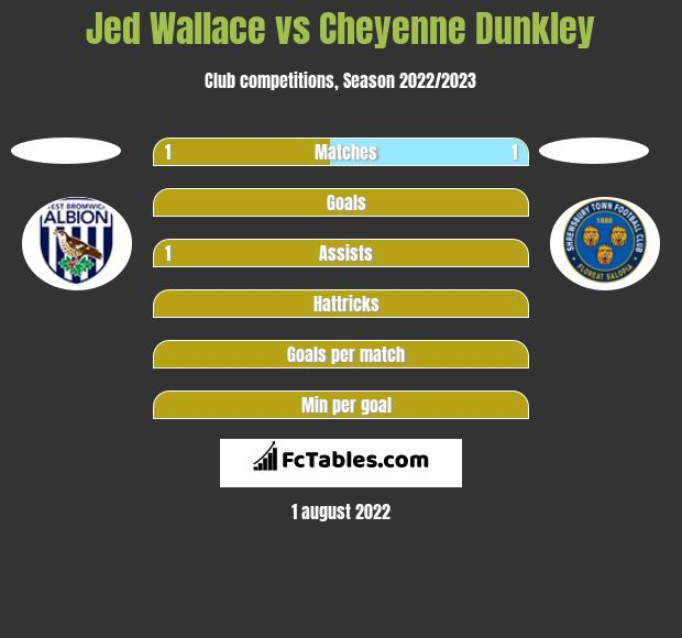 Jed Wallace vs Cheyenne Dunkley h2h player stats