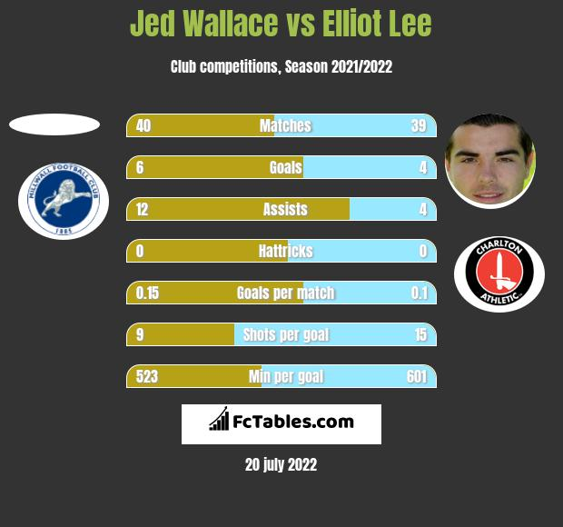 Jed Wallace vs Elliot Lee h2h player stats