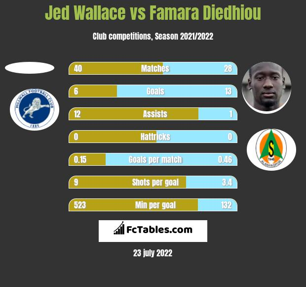 Jed Wallace vs Famara Diedhiou h2h player stats