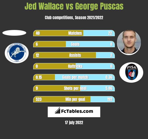 Jed Wallace vs George Puscas h2h player stats