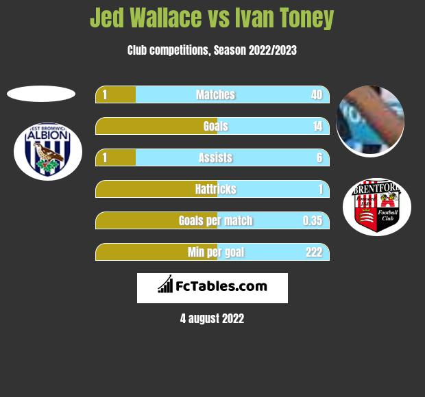Jed Wallace vs Ivan Toney h2h player stats